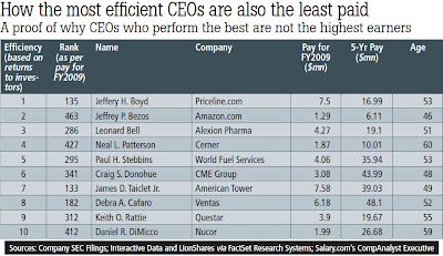 Most efficient CEO
