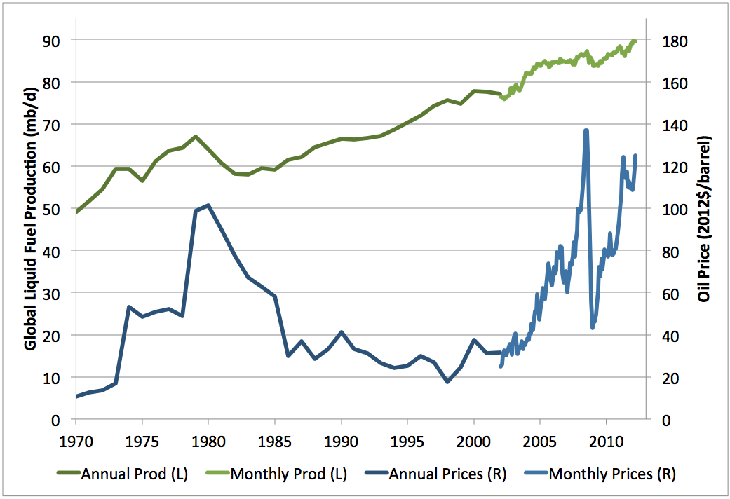 Stock options historical prices