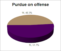 29 opportunities: 14 to Purdue (48.3 OR%), 15 to Northwestern (51.7 DR%)