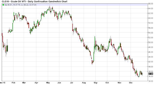 Oil Market Technical Analysis