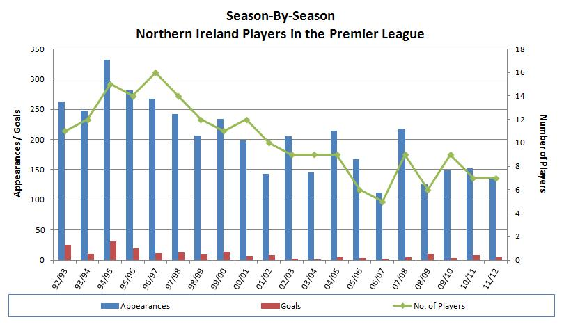 Nifg northern ireland players in the premier league for 06 07 premier league table