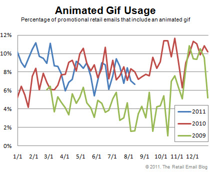 MediaPost Publications Animated Gif Usage Plateaus 08/