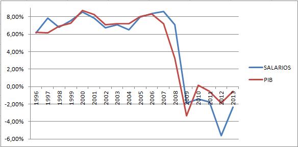 Salarios PIB