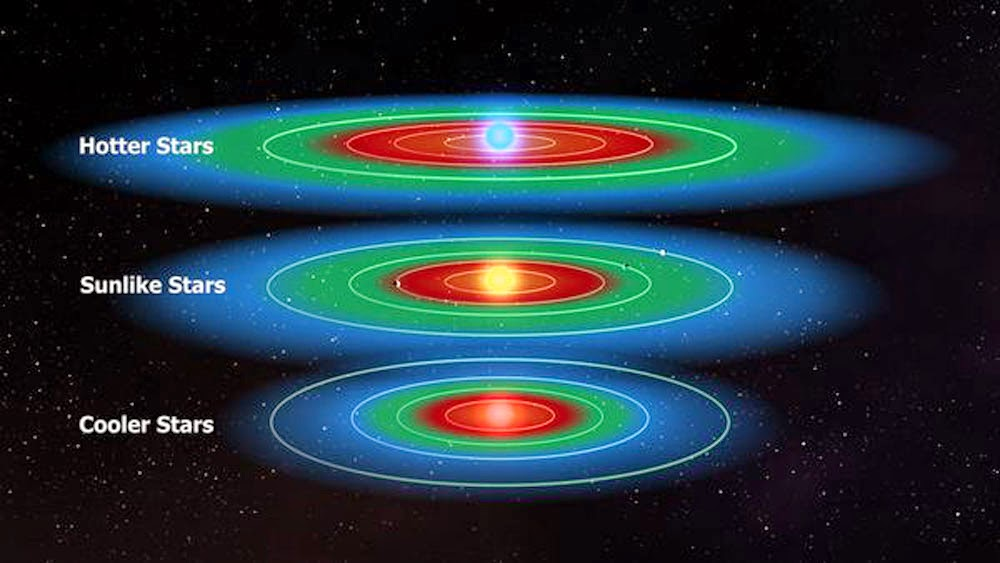 Habitable Zone Formula Planets in The Habitable Zone