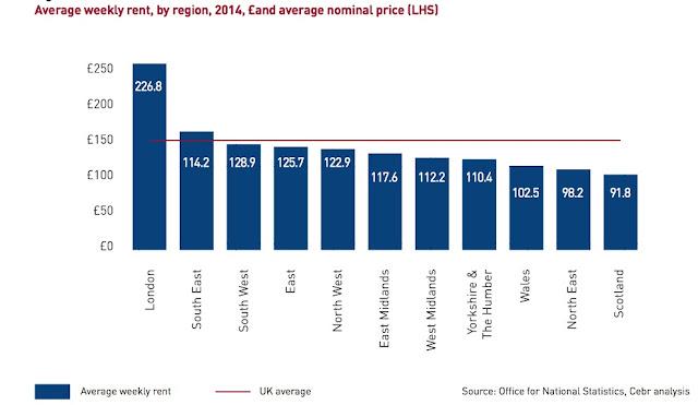 average rent chart for 2014 CEBR figures