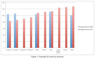 User Internet Explorer Punya IQ Lebih Rendah Dibanding User Browser Lain