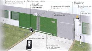 Принцип действия автоматических откатных ворот