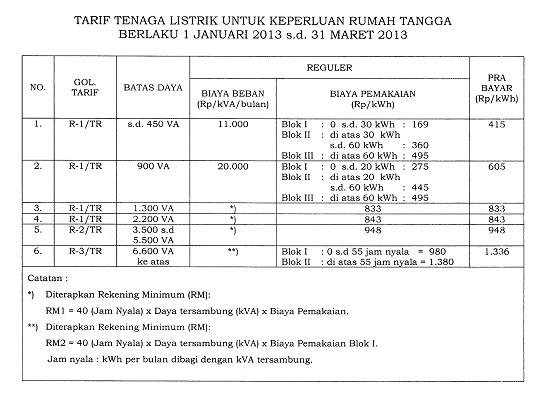 Tabel Tarif Listrik Rumah Tangga 1 Januari 2013 - 31 Maret 2013
