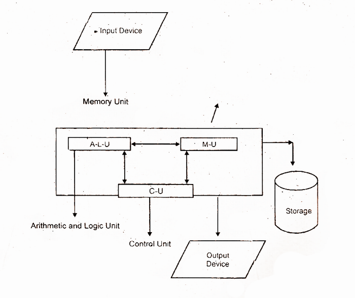 education sight  block diagram of a computer and explain each unit    the main unit of digital computer is called cpu  central is called cpu  central processing unit  the unit cpu have following main units