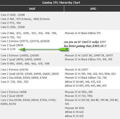 Intel 1155 good for gaming - gaming processor chart