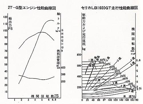 Toyota Celica A20/30, kultowe auto, japoński stary samochód, ciekawy, japońska motoryzacja, old car, klasyczne samochody, JDM, zdjęcia, wykres, charakterystyka, 1.6, 2T-G