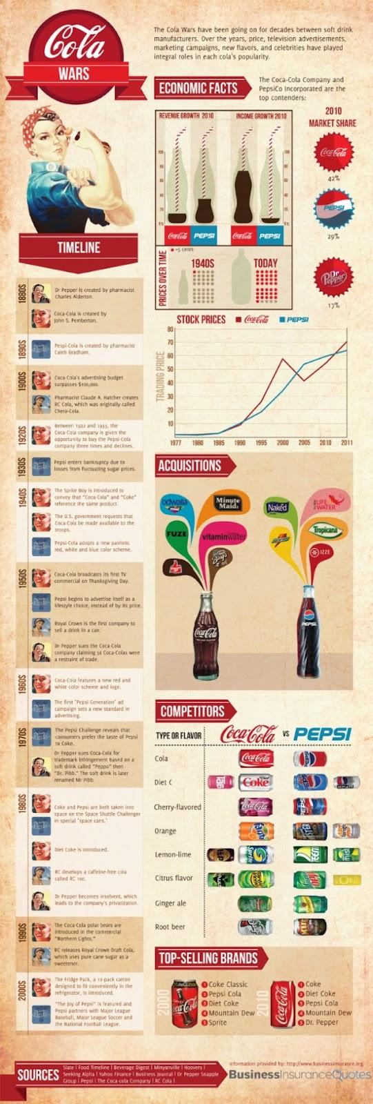 coke vs pepsi essay branding coke vs pepsi essay ph level of coke vs pepsi essay branding coke vs pepsi essay ph level of coke vs pepsi essay