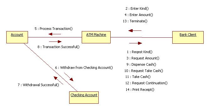 Uml diagrams for atm machine programs and notes for mca collaboration diagram for atm machine ccuart