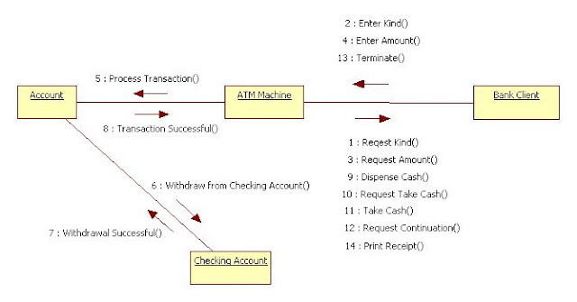 Collaboration Diagram for ATM machine
