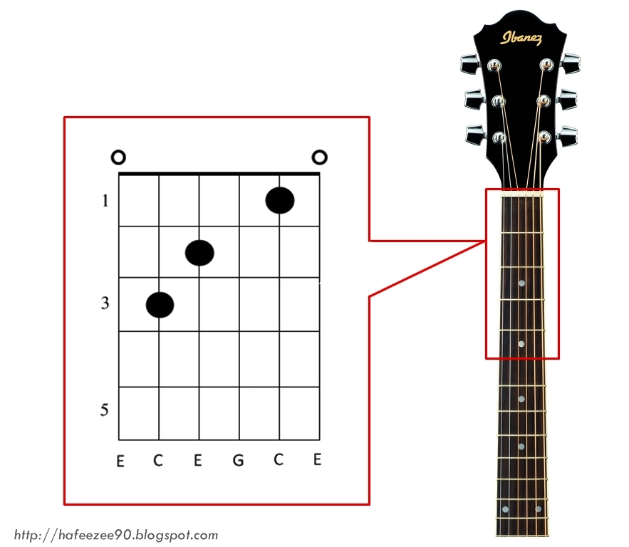 Guitar Chord Introduction