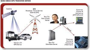 Cara kerja GPS tracking System