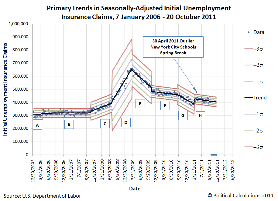Primary Trends in Seasonally-Adjusted Initial Unemployment Insurance Claims, 7 January 2006 - 20 October 2011