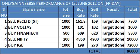 ONLYGAIN PERFORMANCE OF 1ST JUNE 2012 ON (FRIDAY)