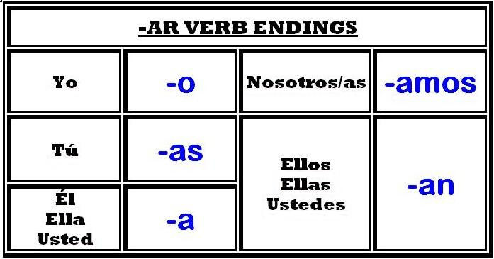 The Spanish Teacheru0026#39;s Flip Flops: Grammar Charts/Worksheets