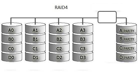 Network Appliance Raid 4