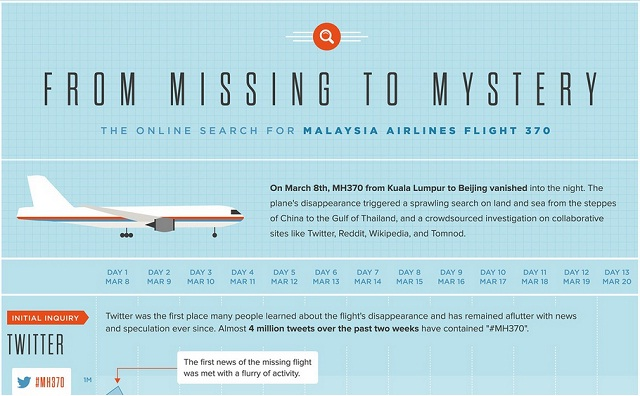 Image:  The Internet's Search for MH370, Visualized [Infographic]