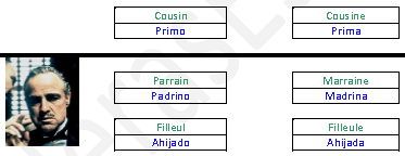Vocabulaire Famille Français_Espagnol