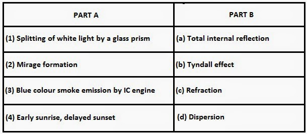 some natural phenomena class 8 mcq