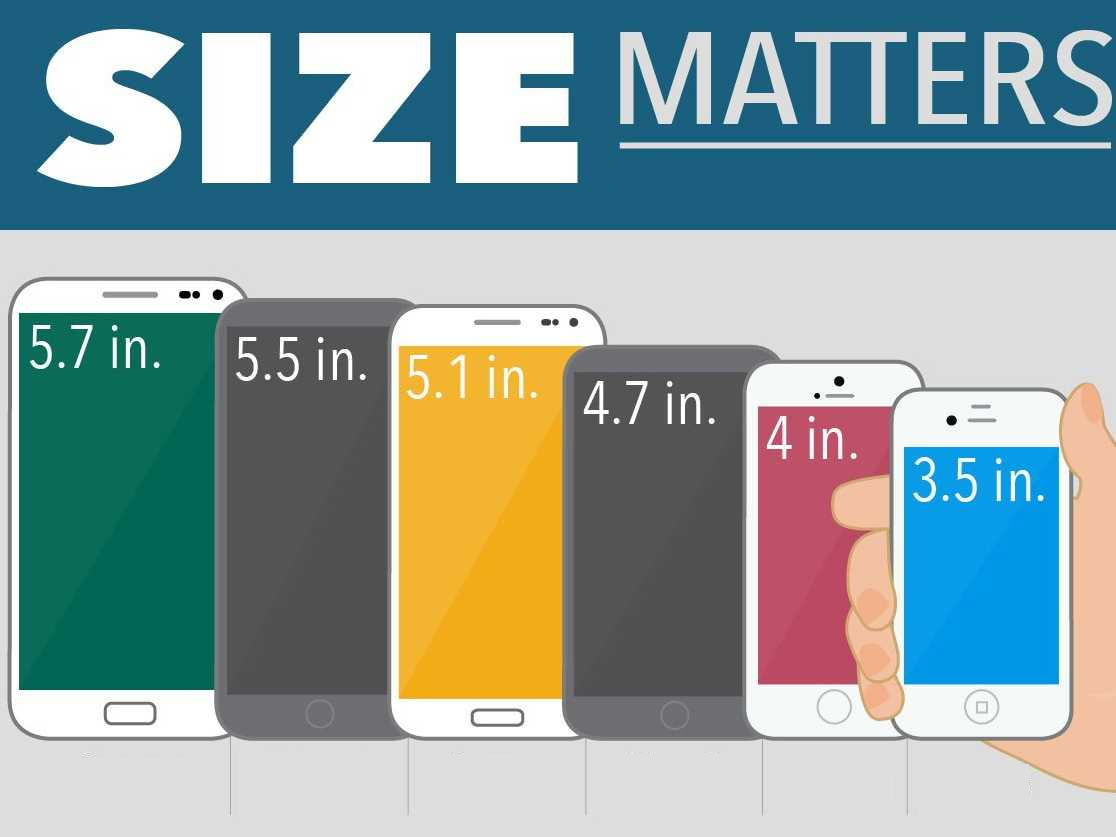Size of smartphone screen