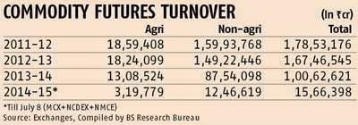 Turnover of commodity exchanges down 65% in Q1: FMC