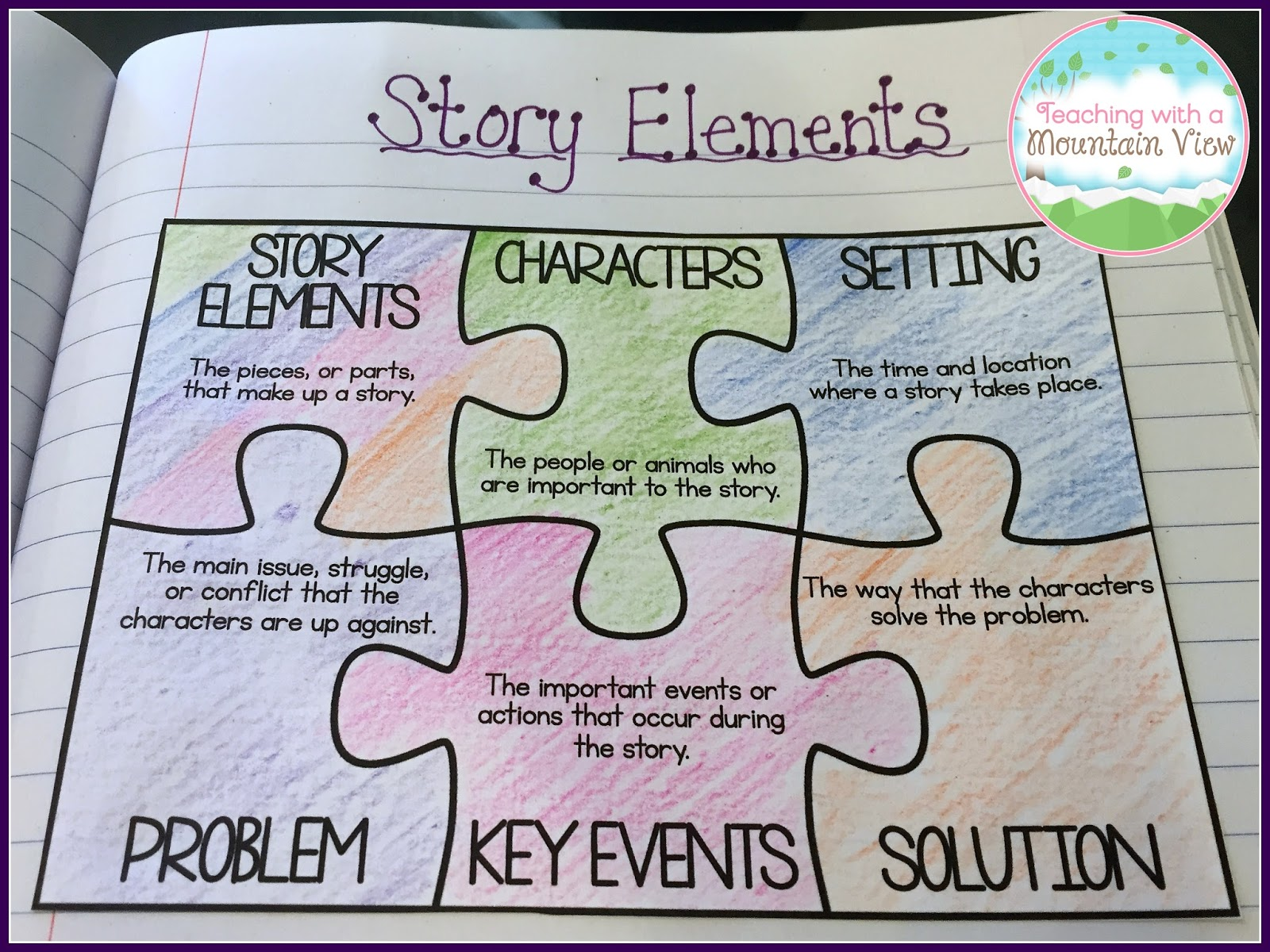 teaching with a mountain view: teaching story elements & a wonder