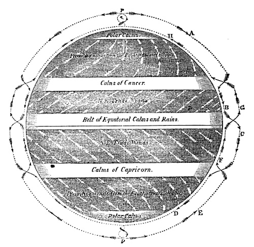 "Diagram of the Trade Winds from ""Trade Winds: Lesson IV, Permanent Winds"""