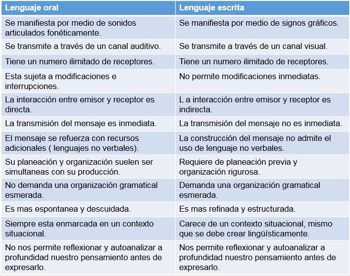 Resultado de imagen para lengua oral y escrita