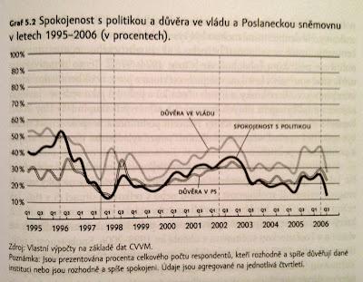 Spokojenost s politikou a důvěra ve vládu a Poslanecou sněmovnu v letech 1995–2006