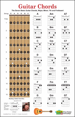 Bloomfield Academy of Makati UnOfficial Portal: Guitar Chord Chart