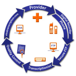 medical transcription is one of the Medical transcriptionists,  although about one-third worked part time in 2016  medical transcription programs are typically 1-year certificate.