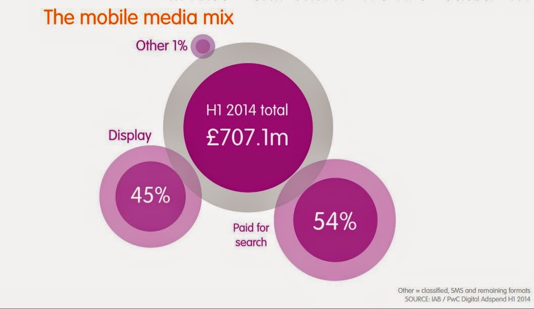 Advertising spend on Mobile devices