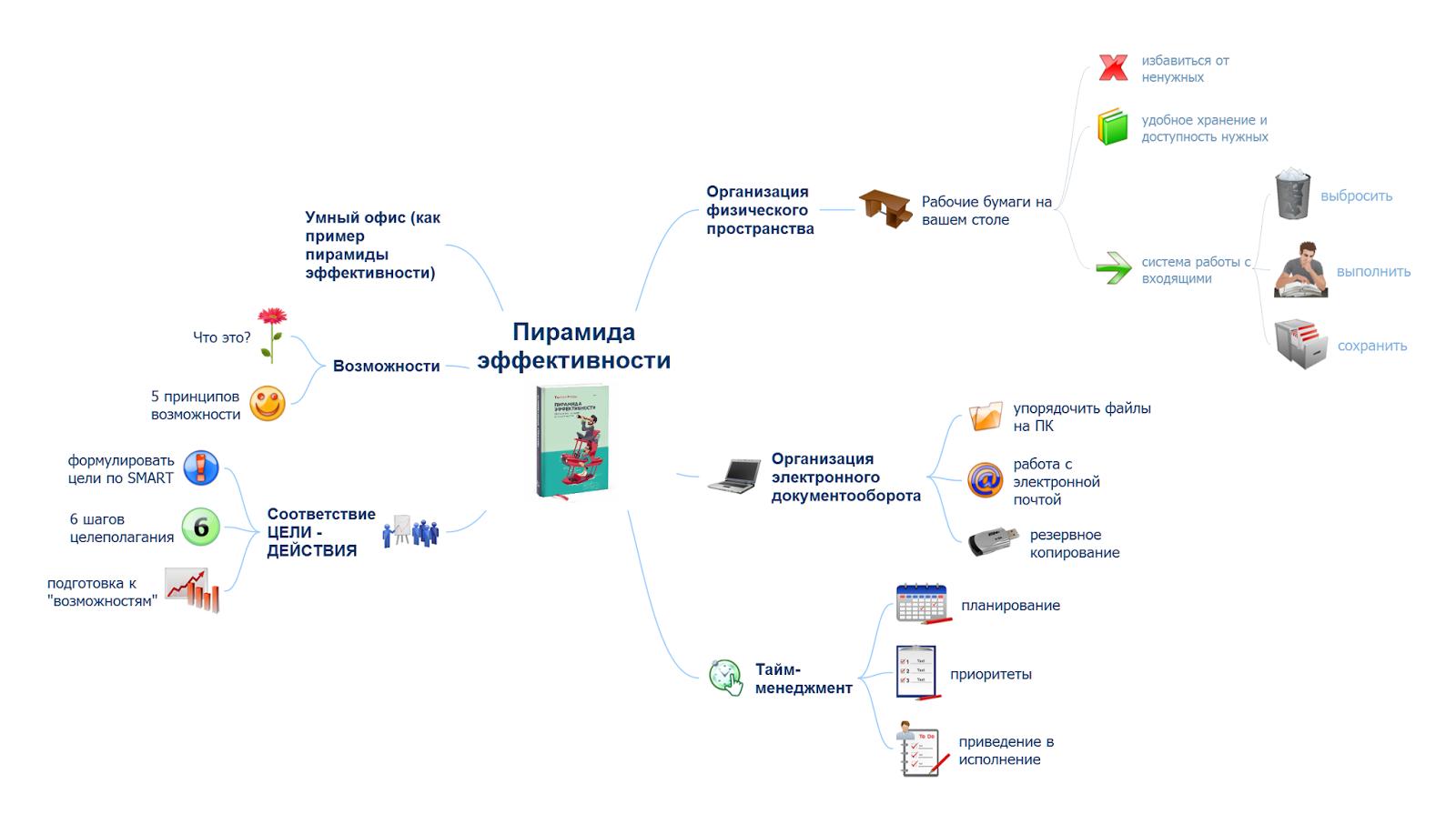 Интеллект-карта по книге Т.Майлс Пирамида эффективности - скачать mindmap