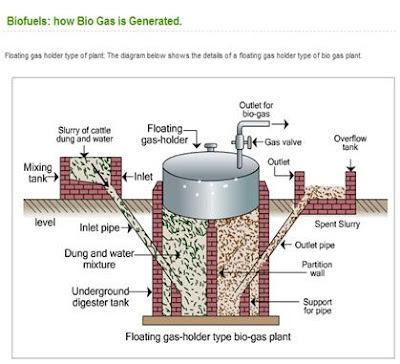 biogas plant, biogas technology