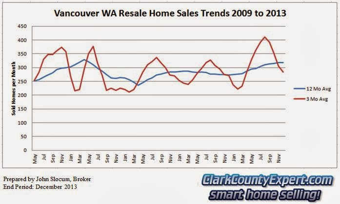 Vancouver Washington Home Sales 2013 - Units Sold