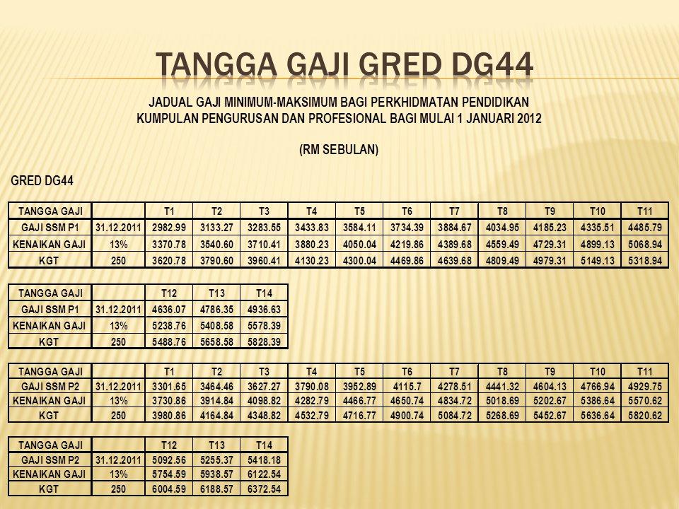 Carta Aliran GAJI SSM BARU Guru-Guru April 2012 - Susunan Carta - DG48