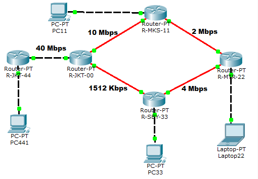 EIGRP Network Scenario 3