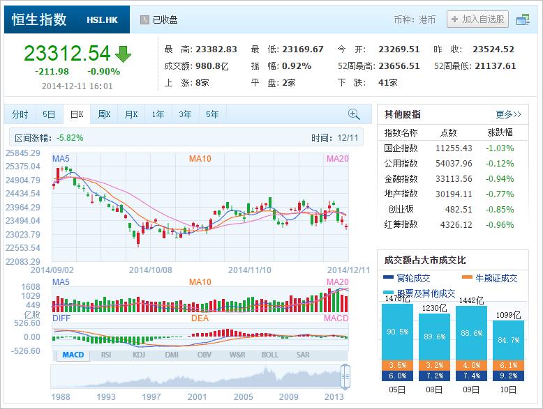 中国株コバンザメ投資 香港ハンセン指数20141211
