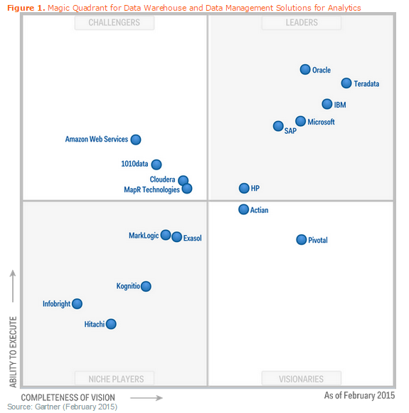 gartner erp magic quadrant 2015 pdf