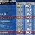 Sondaggio elettorale sulle intenzioni di voto degli italiani di Ipr per il TG3