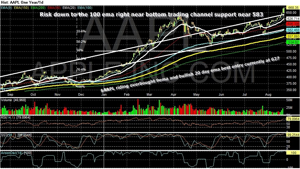 AAPLE bullish but risk down to 100day ema