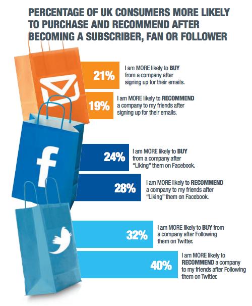 Facebook, Twitter : Quels utilisateurs sont les plus susceptibles d'acheter le produit d'une marque qu'ils suivent ?