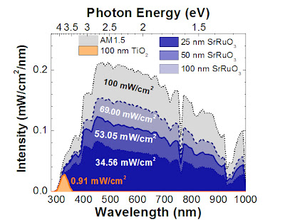 "The correlated electron ""metal"" SrRuO3 exhibits strong visible slight absorption. Overlaid here on the AM1.5G solar spectrum, it can be seen that SrRuO3 absorbs more than 75 times more light than TiO2. The structural, chemical, and electronic compatibility of TiO2 and SrRuO3 further enables the fabrication of heterojunctions with exciting photovoltaic and photocatalytic response driven by hot-carrier injection. Credit: Lane Martin, University of Illinois"