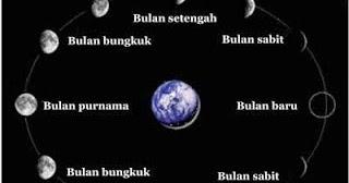Gerakan Bulan Dan Akibatnya