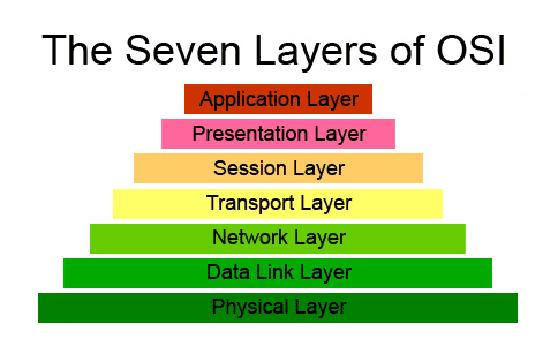7 Lapisan OSI Layer Beserta Fungsinya - TutorialCaraKomputer.com