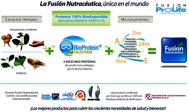 Fusion-Nutraceutica-fuxion-prolife-biotech